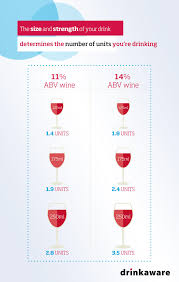 units and calories in wine drinkaware