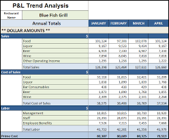 trend analysis report template restaurant p l trend analysis monthly