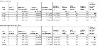 Storage Capacity Planning Spreadsheet by Memory Capacity Planning The Footprint Benchmark Gigaspaces