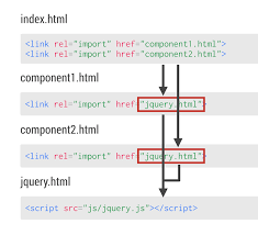 community webcomponents org