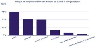 le marché de la cuisine planetoscope statistiques ventes de cuisines équipées en