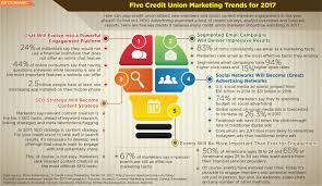 5 credit union marketing trends for 2017 infographic