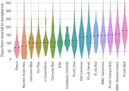 how to write publish a scientific paper pdf satoshi village acceptance time per journal