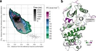 changes in the free energy landscape of p38α map kinase through