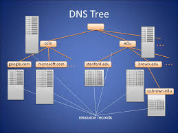 Domain Naming System Dns Tech by Computer Networks Domain Name System The Domain Name System Dns