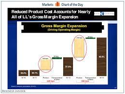 Lumber Liquidators News Lumber Liquidators Profit Margins Chart Business Insider