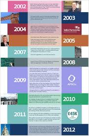 11 business timeline templates free word ppt pdf format