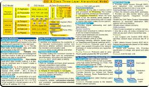 Blog 187 Blog Archive 187 by It Architecture For Dummies Cheat Sheet Pdf Cover
