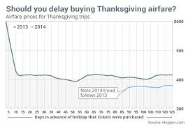 procrastinators may get best thanksgiving airfare marketwatch
