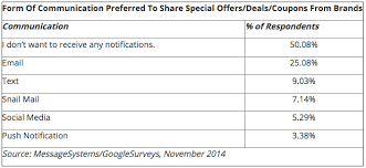 Text Message 2014 - consumers prefer offers sent via text message rather than social