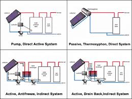 design criteria for hot water supply system solar water heating wbdg whole building design guide