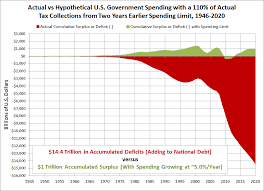 Fiscal Year 2014 National Debt A Simple Model For U S Spending Restraint Mygovcost