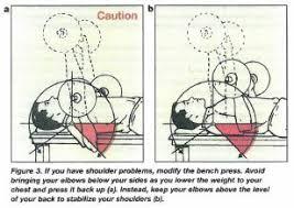 Pain In Shoulder When Bench Pressing Sore Shoulder Lifting Recommendations Chkd Sports Medicine Blog