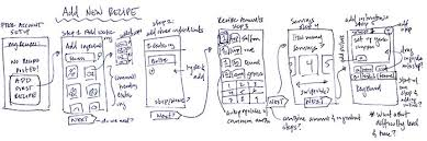 interaction design ooux a foundation for interaction design an a list apart article