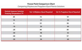 ethylene glycol viscosity table which to use ethylene or propylene glycol 2017 08 01 process