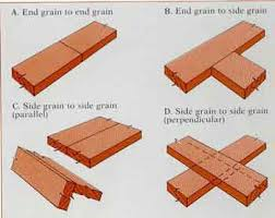 Common Types Of Wood Joints And Their Variations by Machining Wood