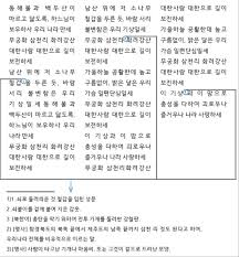 Air Traffic Controller Resume Sample by Requirements For Hangul Text Layout And Typography
