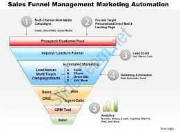 0514 sales funnel management marketing automation powerpoint