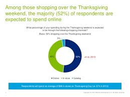 spirits bright deloitte s 2014 pre thanksgiving shopping surv