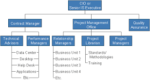 help desk organizational structure successful outsourcing means retaining some staff