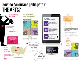 surprising findings in three new nea reports on the arts nea