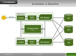 software architektur softwarearchitektur eines modernen onlinespieles phpunconference 20