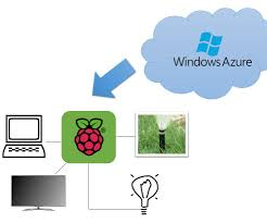Rpi Help Desk Software by Use Rpi Azure And Cortana To Automate Your Home 15 Steps With