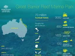 Great Barrier Reef Map Great Barrier Reef By Logan Miller