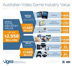 digital australia state of the nation