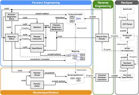 software architektur universität paderborn pg pattern oriented software engineering