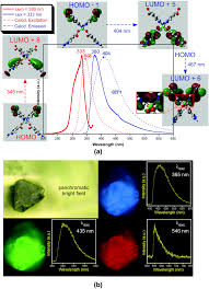 color spectrum energy levels a zn based coordination polymer exhibiting long lasting