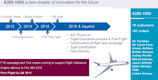 Airbus A320 Floor Plan by Airbus Aircraft Programs In Review Leeham News And Comment