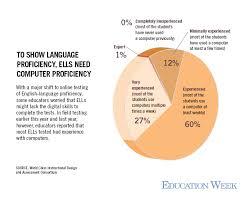 as ell tests move online educators hope for better gauge of