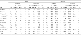 dietary reference intakes table prevalence of constipation bowel habits and nutrient intakes of