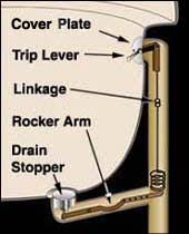 Replace Bathtub Drain Stopper Moving Life Forward Removing Bathtub Drains