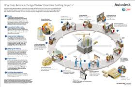 autodesk design review toton how does autodesk design review streamline