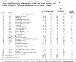Icd 9 Blind Acute Care Hospital Utilization By Patients With Visual Impairment