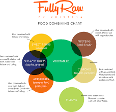 food combining helpful chart for those having any digestion