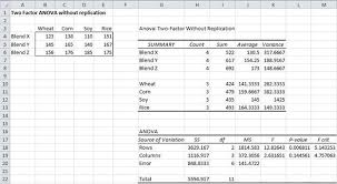 how to make anova table in excel two factor anova w o replication real statistics using excel