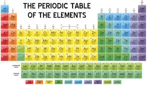 Element Table I Heart Chemistry The Periodic Table Of Elements