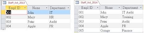 sql compare two tables for differences compare difference between two tables in access query