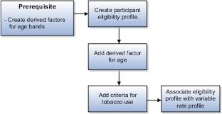 eligibility profiles for benefits and other objects chapter 5