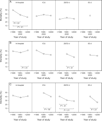 past and present ards mortality rates a systematic review