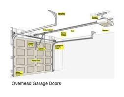 Overhead Remote Garage Door Opener Garage Door Overhead Garage Doors Glass Doors Sliding Doors
