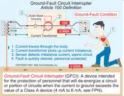 nec standard and the ground fault circuit interrupter