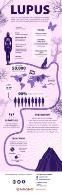 best 25 lupus quotes ideas on epilepsy disease what