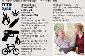 express siege social care homes siege assaults top list of recorded crimes