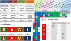 Powerpoint Raci Presentation Template Rasci Matrix Template