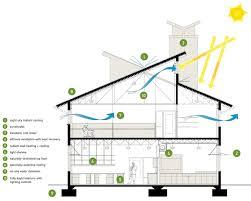 efficient home floor plans blueprints