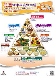 change4health healthy eating food pyramid in hong kong